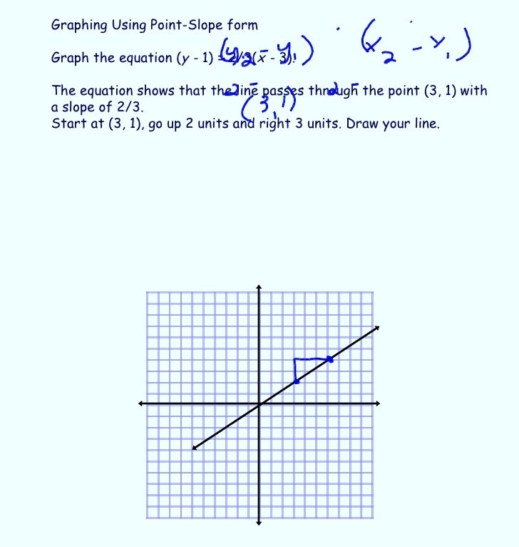 Alg 1 Day 60 6 4 Point Slope Form