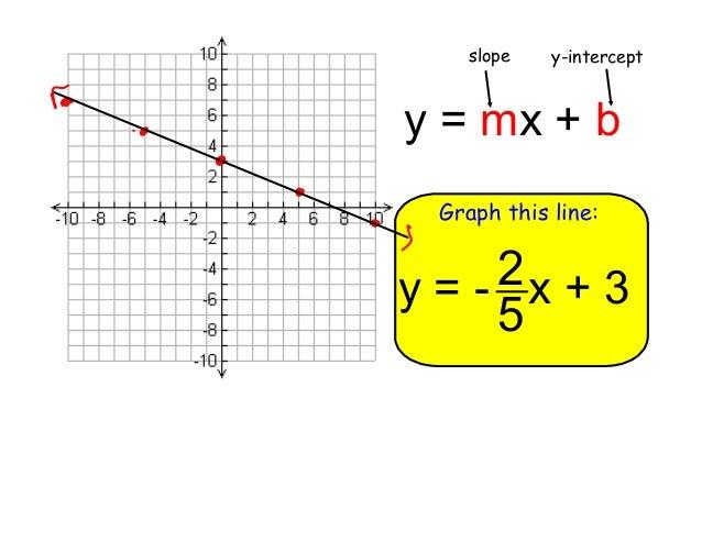Alg1 7.7 Slope-Intercept Form