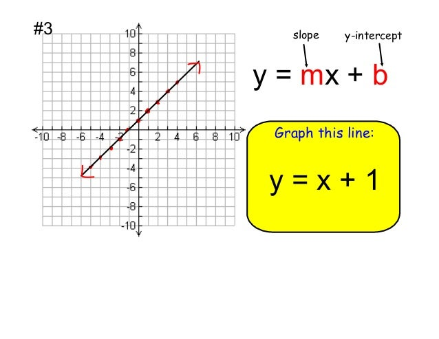 slope intercept form y=4  Alg8 8.8 Slope-Intercept Form