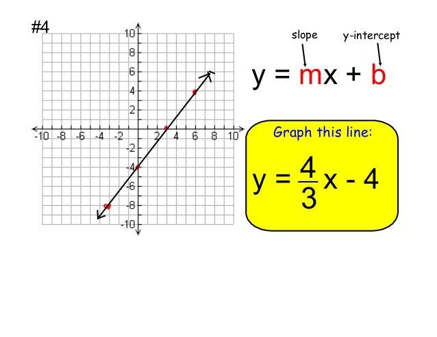 slope intercept form y=4  Alg14 14.14 Slope-Intercept Form