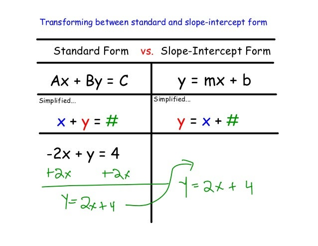 Standard Form Vs Slope Intercept Form Dolapgnetband