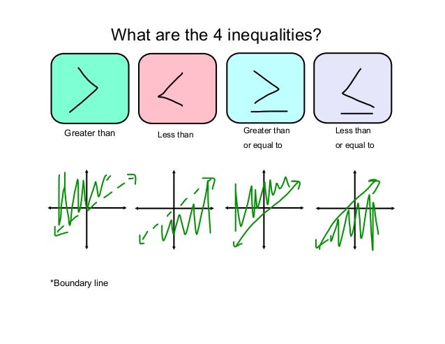 Graphing Linear Inequalities - Lessons - Tes Teach