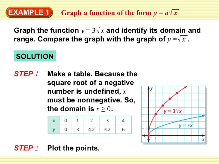 EXAMPLE 1 SOLUTION STEP  1   Graph the function  y  = 3  x   and identify its domain and range. Compare the graph with the...