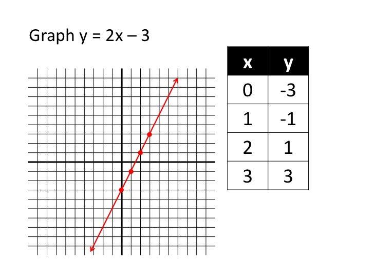 Graph y = 2x – 3 <br />