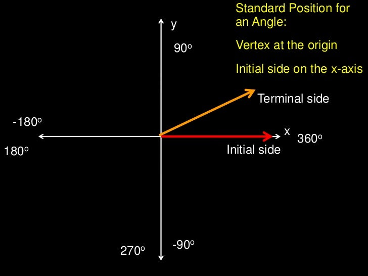 Standard Position foran Angle:<br />Vertex at the origin<br />Initial side on the x-axis<br />y<br />90o<br />Terminal sid...