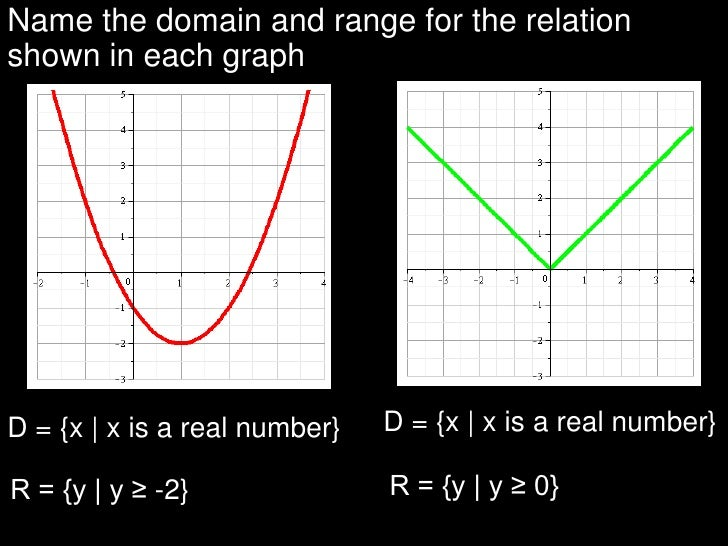 Name the domain and range for the relation shown in each graph<br />D = {x   x is a real number}<br />D = {x   x is a real...