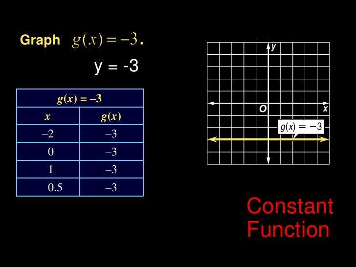 Graph<br />y = -3<br />Constant Function<br />Example 6-2a<br />