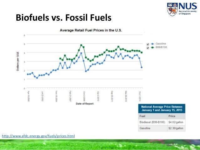 Biofuel Vs Natural Gas