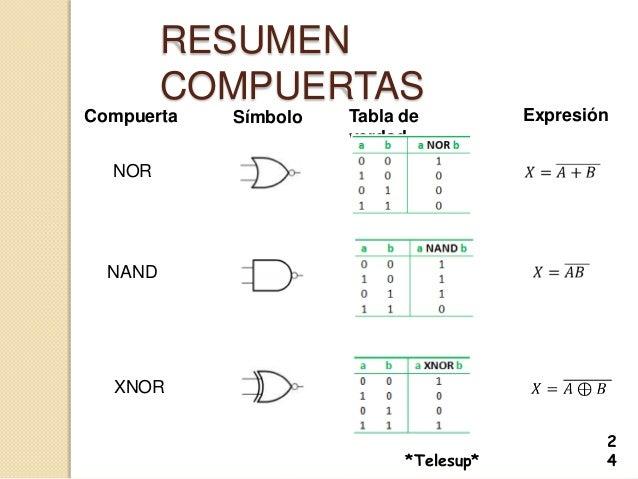 Algebra de bool for Puerta xor tabla de verdad