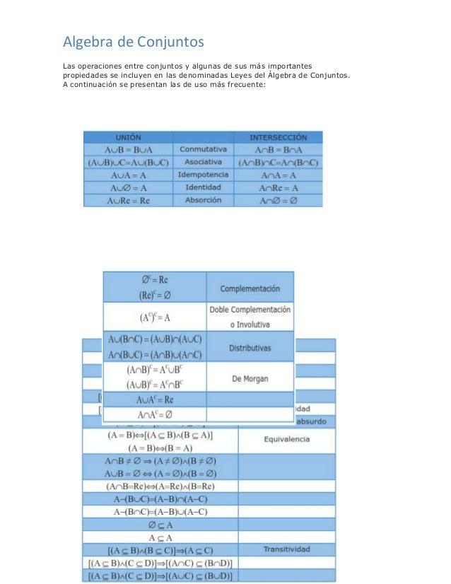 Algebra de Conjuntos Las operaciones entre conjuntos y algunas de sus más importantes propiedades se incluyen en las denom...