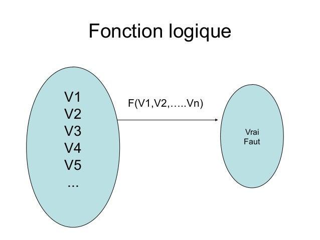 Alg ebre de boole ionction logique p1 for Fonction logique et