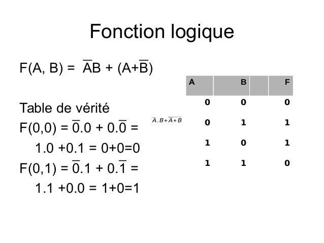 Alg ebre de boole ionction logique p1 for Fonction logique