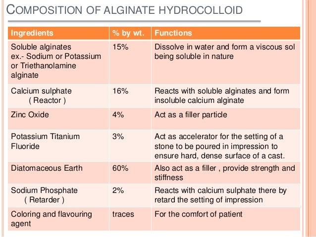 Alginate  Dental Material
