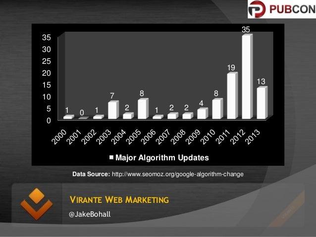 35 35 30  25  19  20  13  15 5  8  7  10  1  0  1  2  8  1  2  2  4  0  Major Algorithm Updates Data Source: http://www.se...