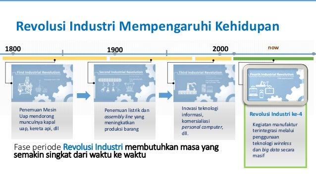 Wajah Kegiatan Ekonomi Dunia saat Ini Smart Manufacturing Smart City e-Education e-Government Online Health ServicesCloud ...