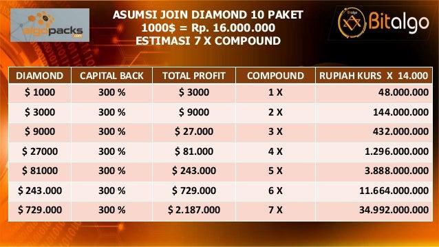 DIAMOND CAPITAL BACK TOTAL PROFIT COMPOUND RUPIAH KURS X 14.000 $ 1000 300 % $ 3000 1 X 48.000.000 $ 3000 300 % $ 9000 2 X...
