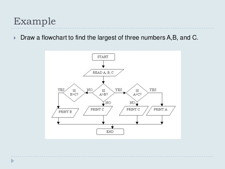 Line Drawing Algorithm Flowchart : Algorithm data structure lec