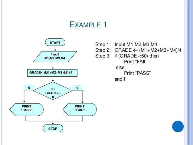 EXAMPLE ...  Flowchart Examples For Kids