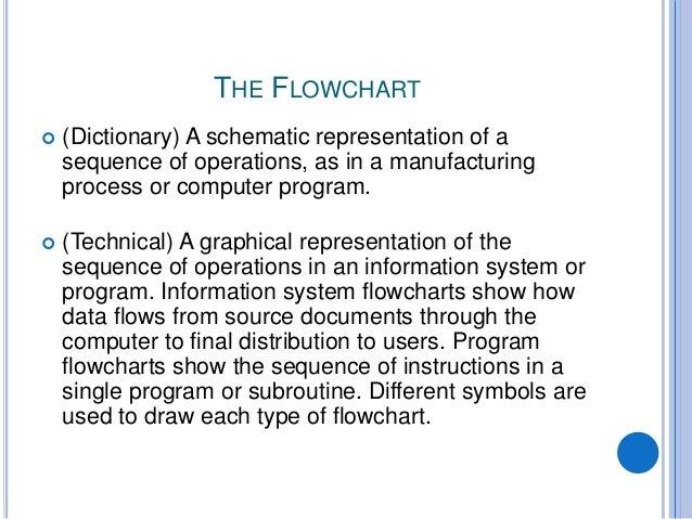 7 the flowchart - Flowchart Computer Program