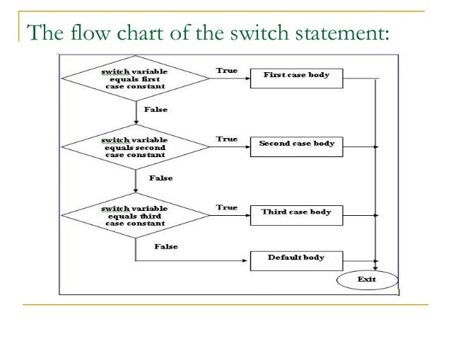Algorithms and flowcharts the flow chart of the switch statement ccuart Gallery