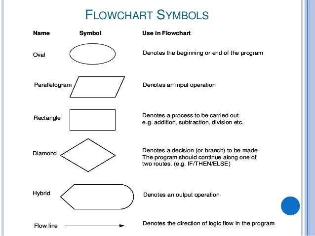 Line Drawing Algorithm Flowchart : Algorithms and flowcharts