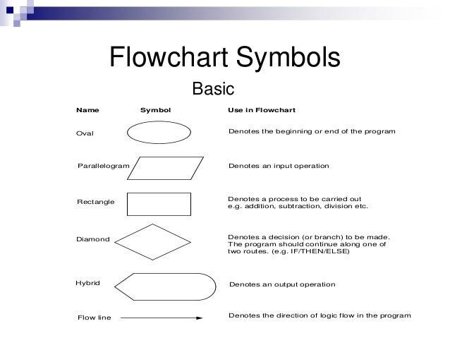 parallelogram flowchart - photo #28