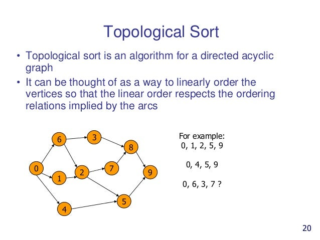 Algorithms Of Graph