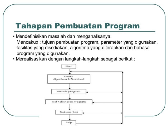 Tahapan Pembuatan Program • Mendefinisikan masalah dan menganalisanya. Mencakup : tujuan pembuatan program, parameter yang...