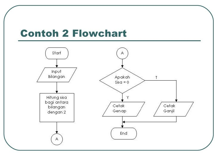 Contoh Flowchart Program Login Electropriority87m