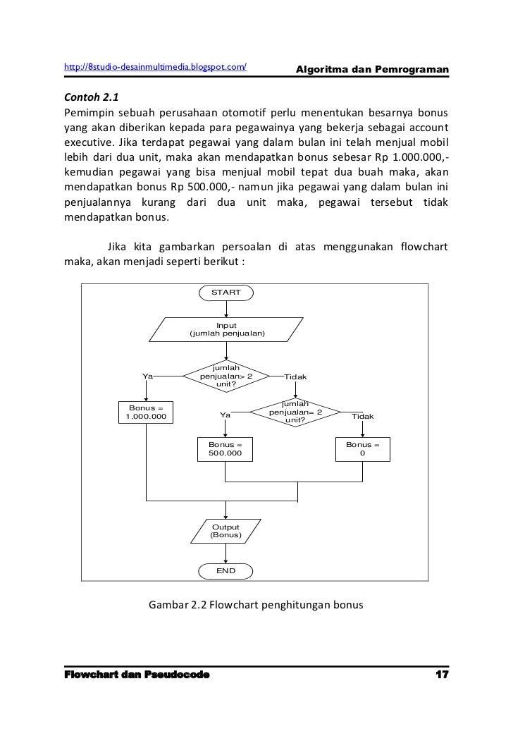 Sebutkan 1 Contoh Penulisan Algoritma Dalam Bentuk ...