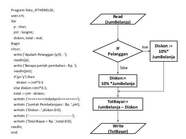 Algoritma Pemrograman Flowchart Logika Dan Algoritma