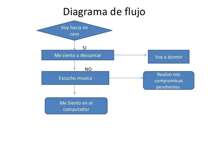 Diagrama de flujo   Voy hacia mi       casa             SIMe siento a descansar   Voy a dormir             NO             ...