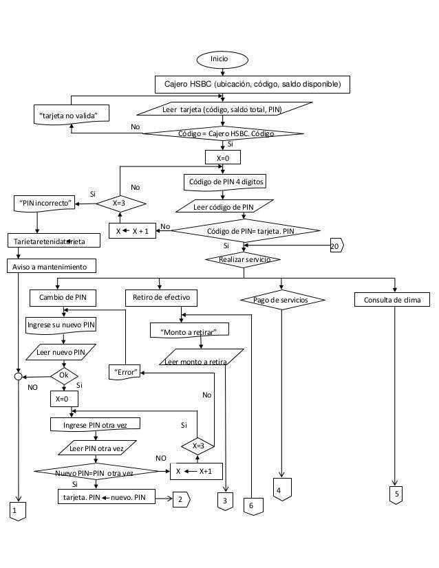 Algoritmo de un cajero for Como cobrar en un cajero automatico