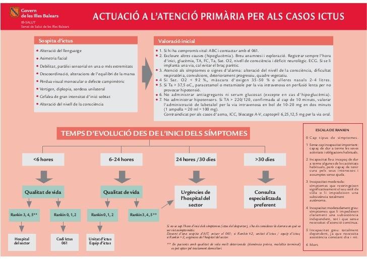 ACTUACIÓ A L'ATENCIÓ PRIMÀRIA PER ALS CASOS ICTUS                   Sospita d'ictus                                       ...