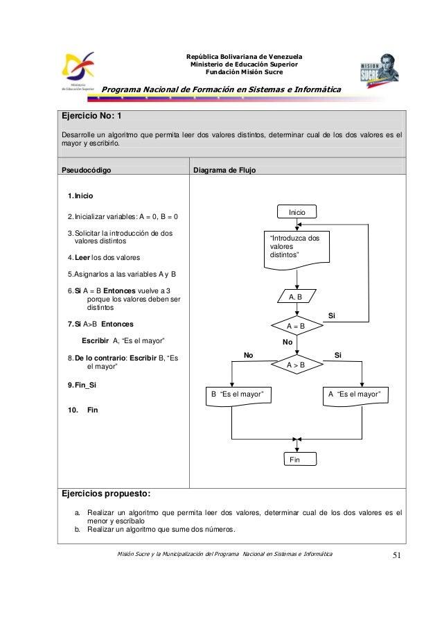 Ejercicios algoritmo pseudocdigo diagrama de flujo algoritmia ejemplos y ejercicios 2 ccuart Gallery