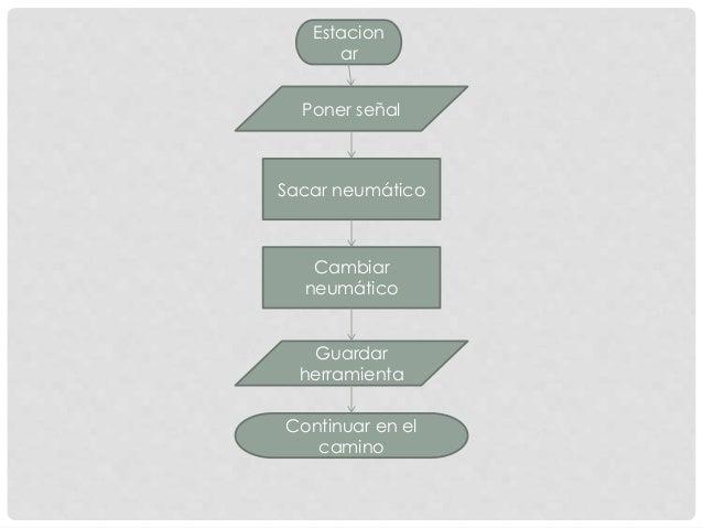 Algoritmo para cambiar un neumtico continuar en el camino 4 ccuart Image collections