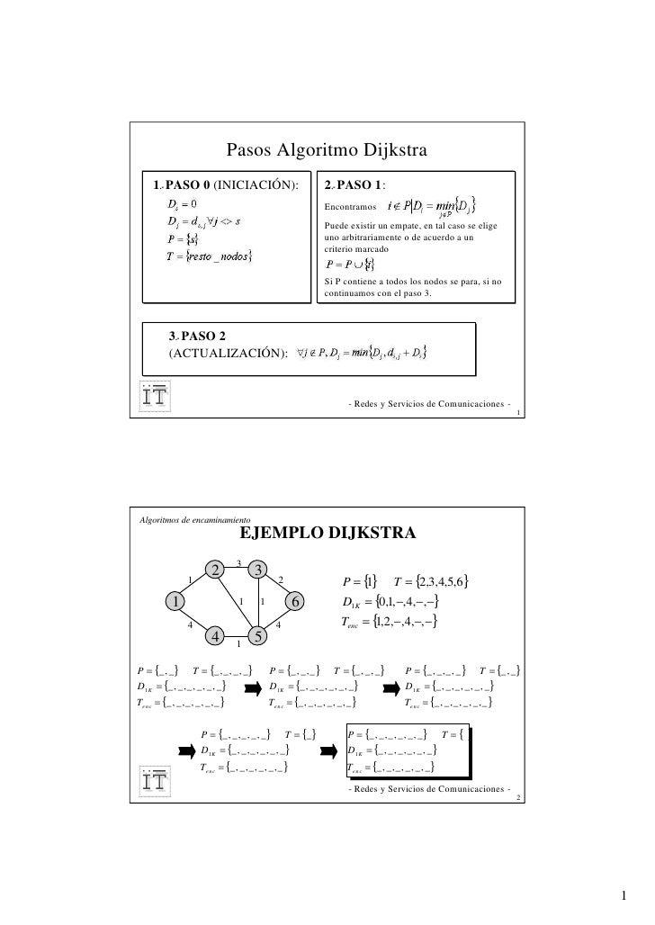 Pasos Algoritmo Dijkstra     1.- PASO 0 (INICIACIÓN):                            2.- PASO 1:                              ...