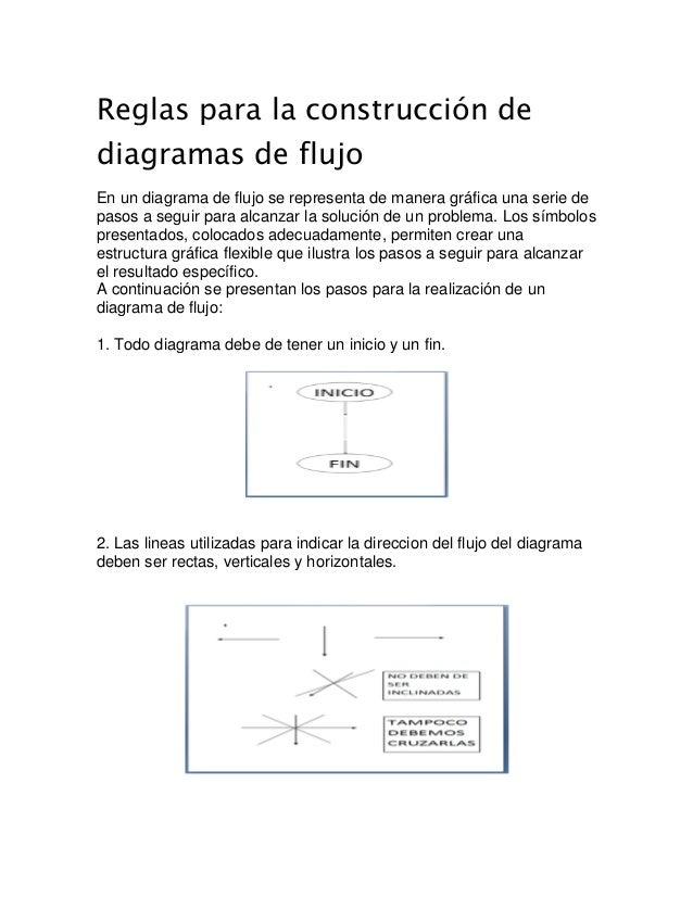 reglas de Algoritmos y diagrama de flujo con ejemplos Slide 3