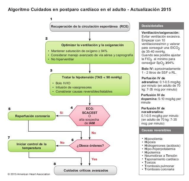 Algoritmos AHA 2015 ESPAÑOL