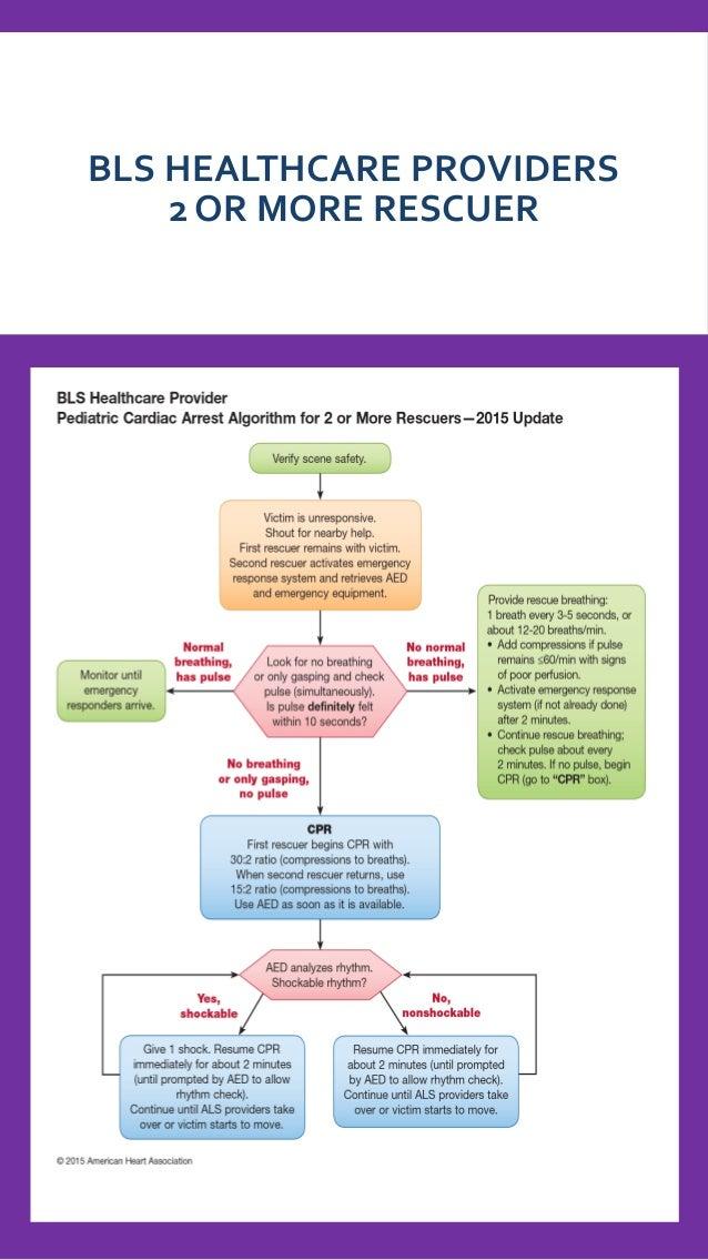 Aha 2015 Algorithms For Bls Acls Pals