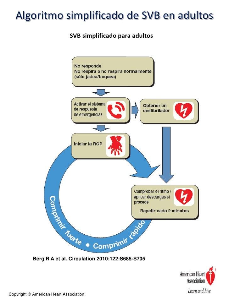Algoritmos de reanimacion cardiopulmonar basica y avanzada.  Slide 2