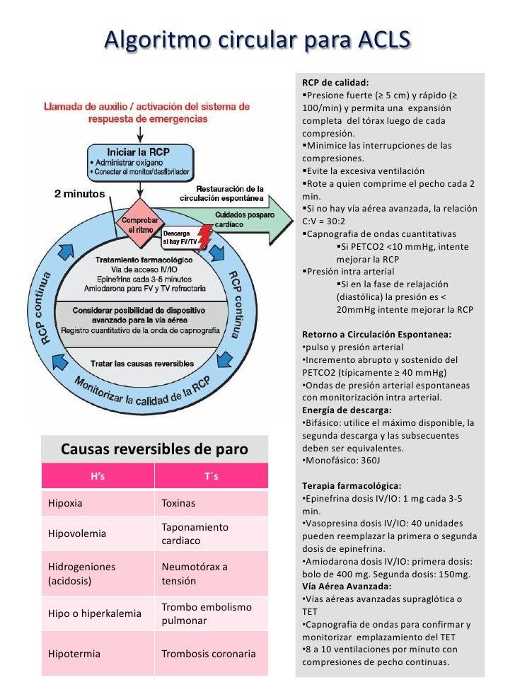 Algoritmos de reanimacion cardiopulmonar basica y avanzada.  Slide 3