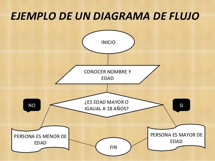 Diagramas de flujo informatica diagramas de flujo ccuart Images