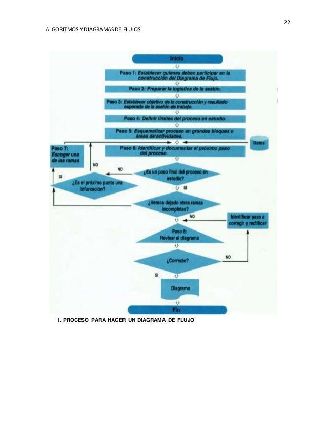 Algoritmos y diagramas de flujos diagrama de flujo 22 ccuart Image collections