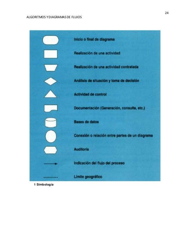 Algoritmos y diagramas de flujos 24 algoritmos y diagramasde flujos 1 simbologa ccuart Gallery