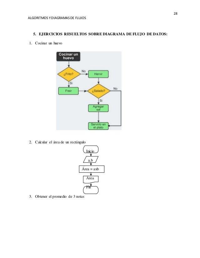 Algoritmos y diagramas de flujos 28 ccuart Gallery