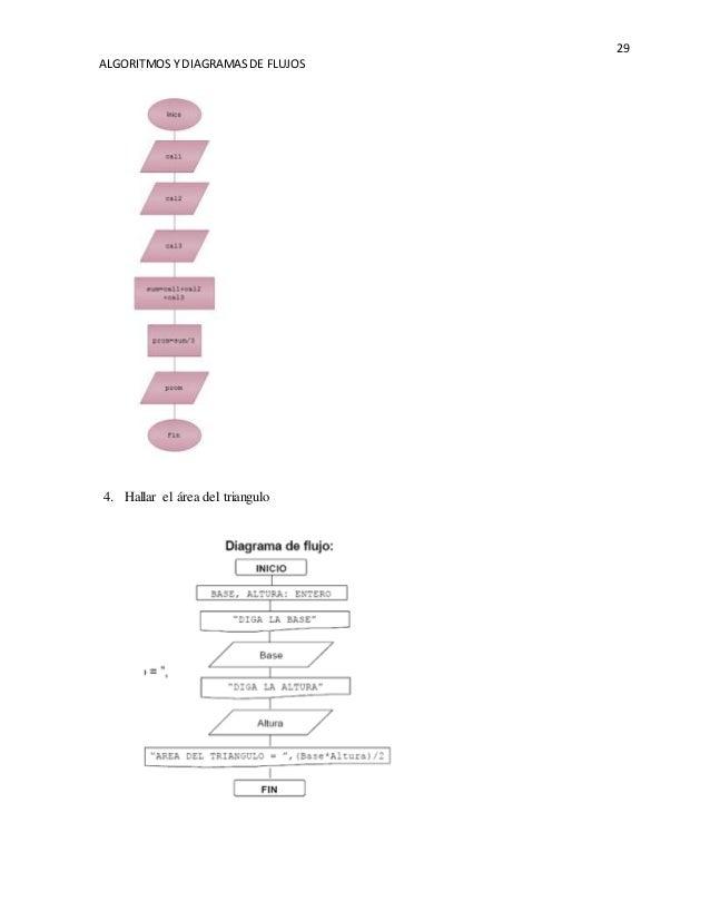 Algoritmos y diagramas de flujos obtener el promedio de 3 notas 29 ccuart Image collections