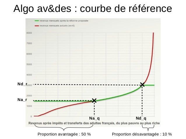 Algo av&des : courbe de référence Na_r Nd_r Na_q Nd_q Proportion avantagée : 50 % Proportion désavantagée : 10 %