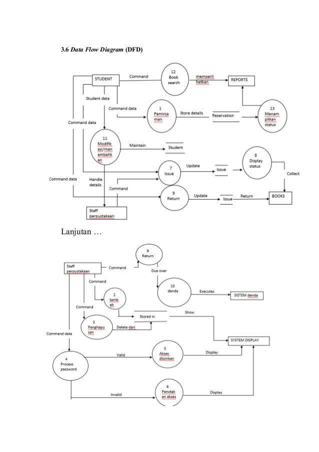 Sistem informasi manajemen 36 data flow diagram dfd lanjutan ccuart Choice Image