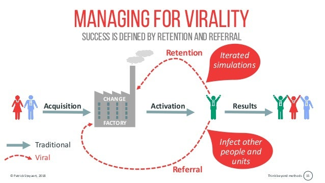 Think beyond methods© Patrick Steyaert, 2018 15 Managing for virality Success is defined by retention and referral Acquisi...